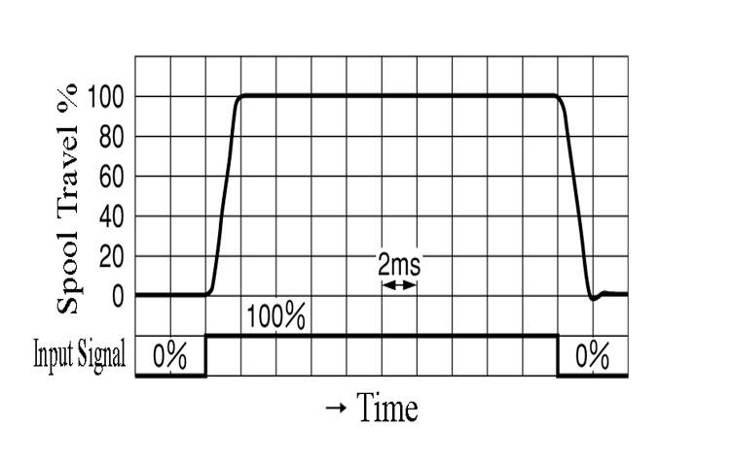 valve flow rate