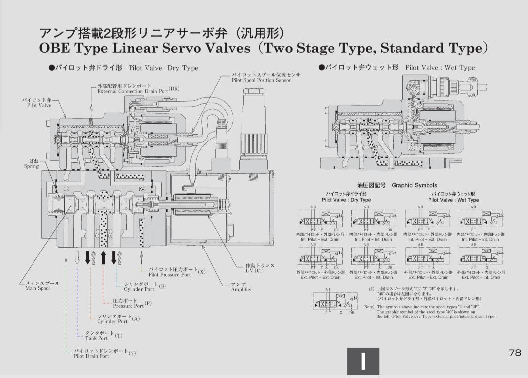 OBE type linear servo valves